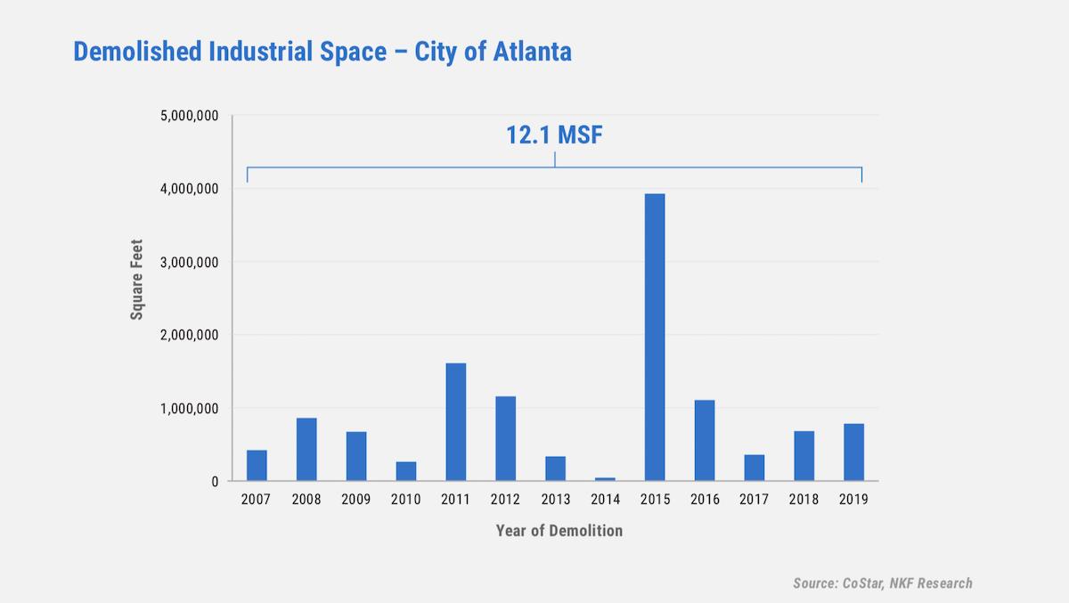 Demolished Industrial Space - City of Atlanta
