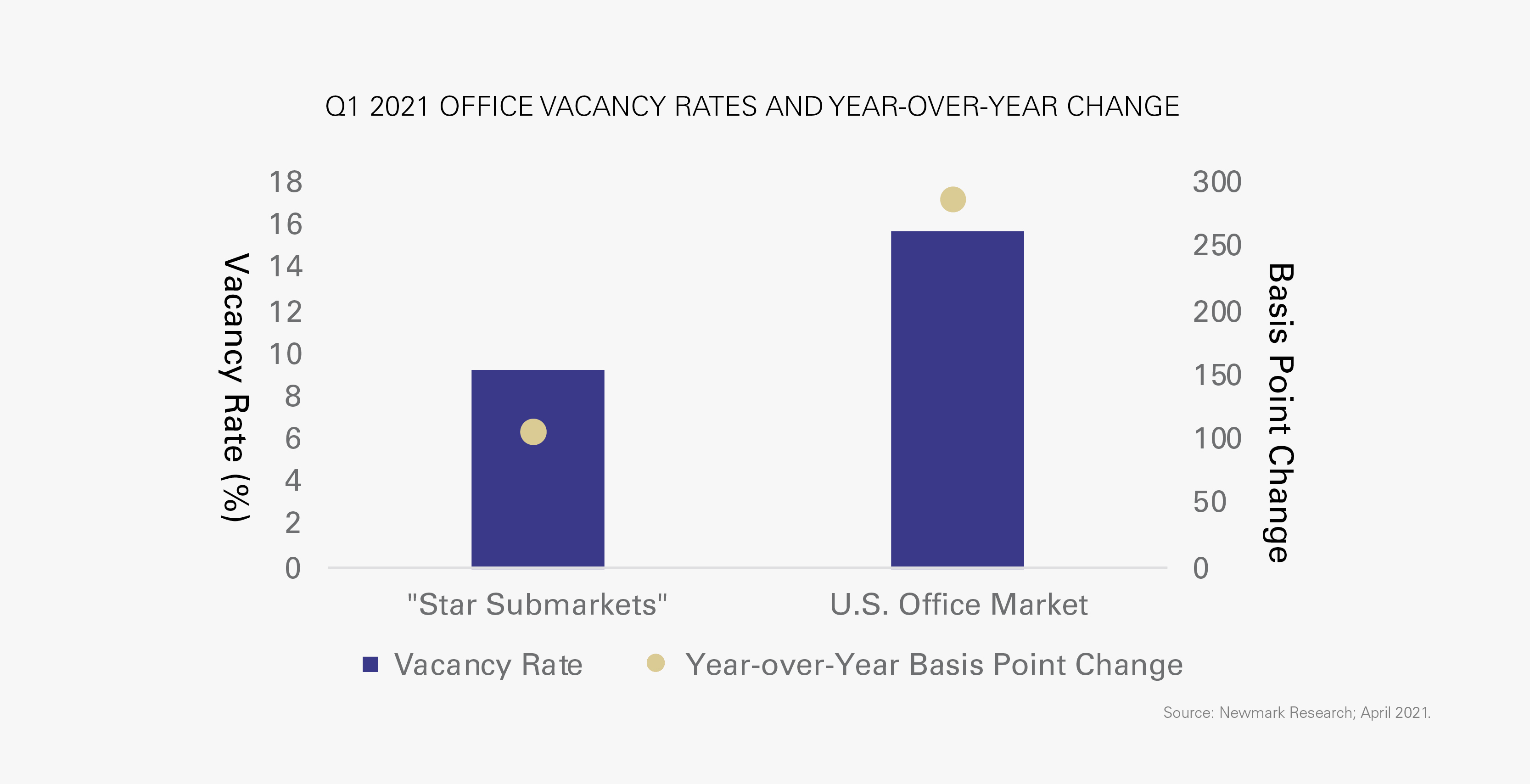 Q1 2021 OFFICE VACANCY RATES AND YEAR-OVER-YEAR CHANGE