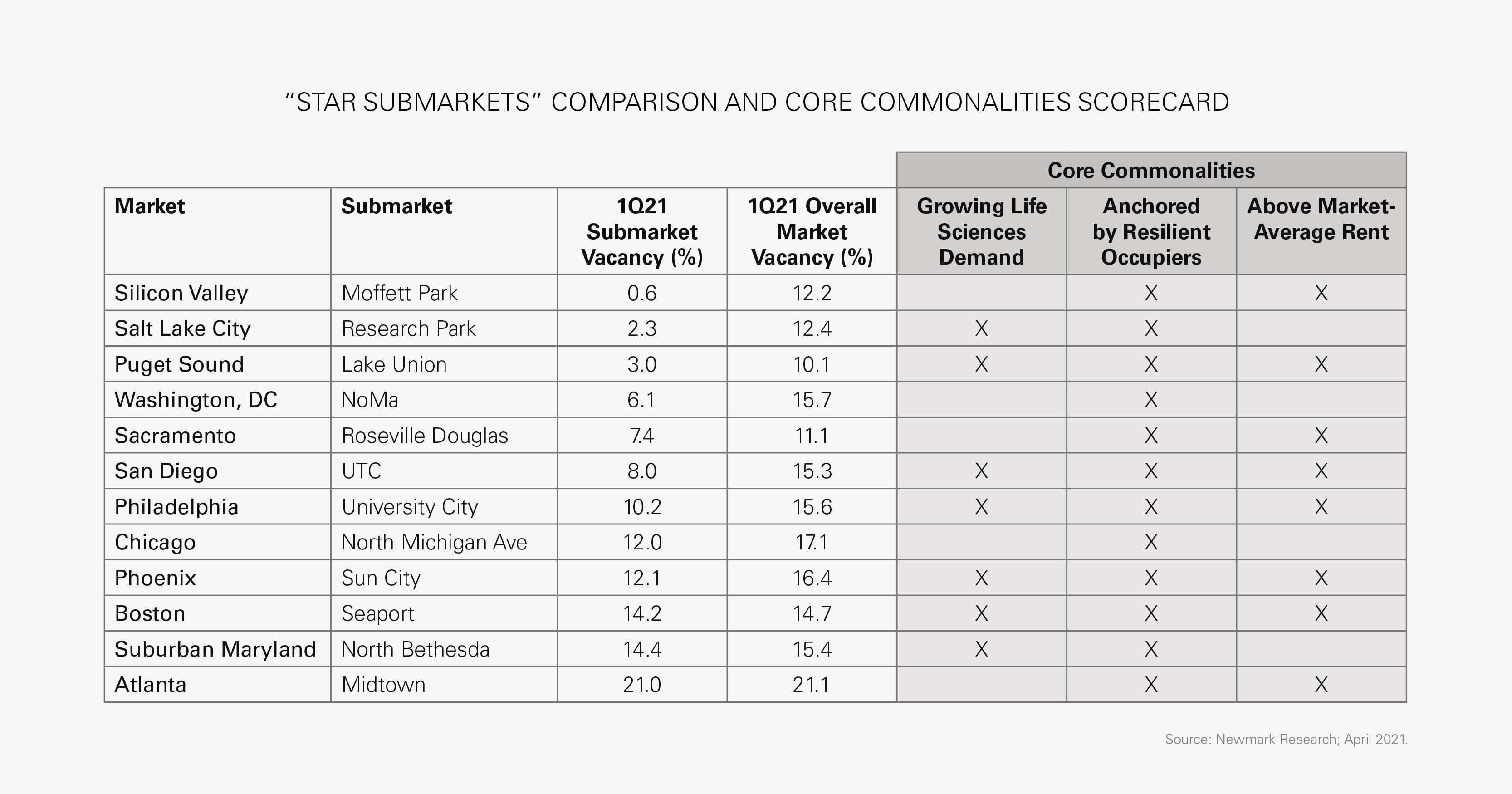 """""""STAR SUBMARKETS"""" COMPARISON AND CORE COMMONALITIES SCORECARD"""