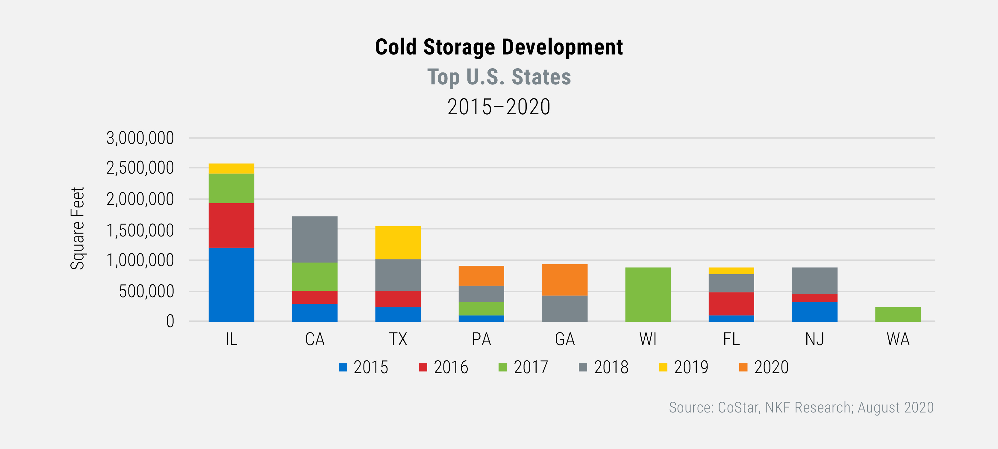 Cold Storage Development