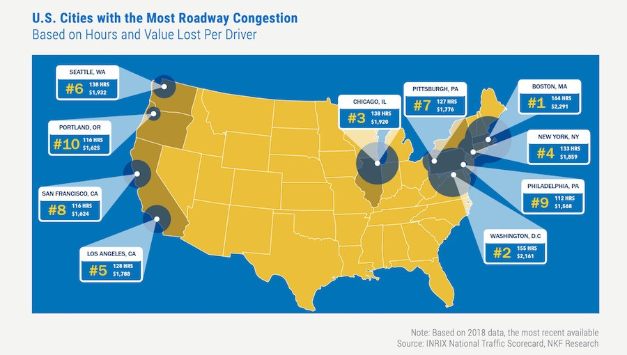 U.S. Cities with the Most Roadway Congestion