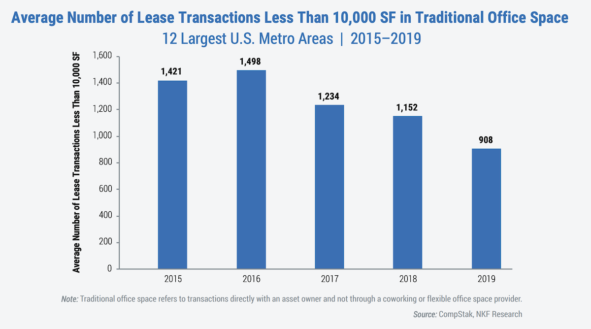 Average Number of Lease Transactions Less Than 10,000 SF in Traditional Office Space