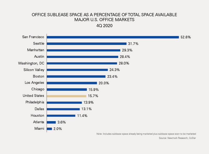 OFFICE SUBLEASE SPACE AS A PERCENTAGE OF TOTAL SPACE AVAILABLE MAJOR U.S. OFFICE MARKETS