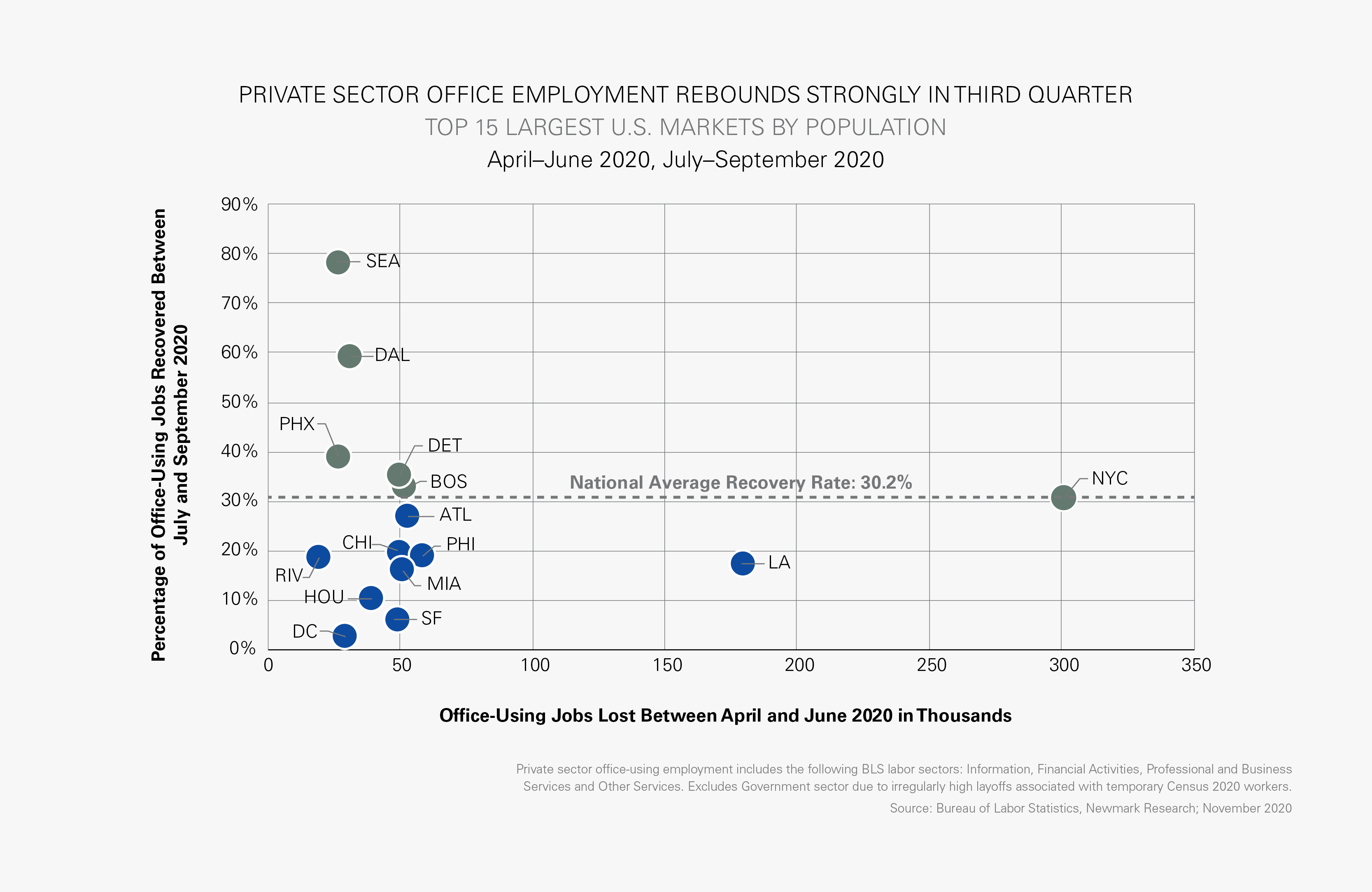 Office-Using Jobs Lost Between April and June 2020 in Thousands