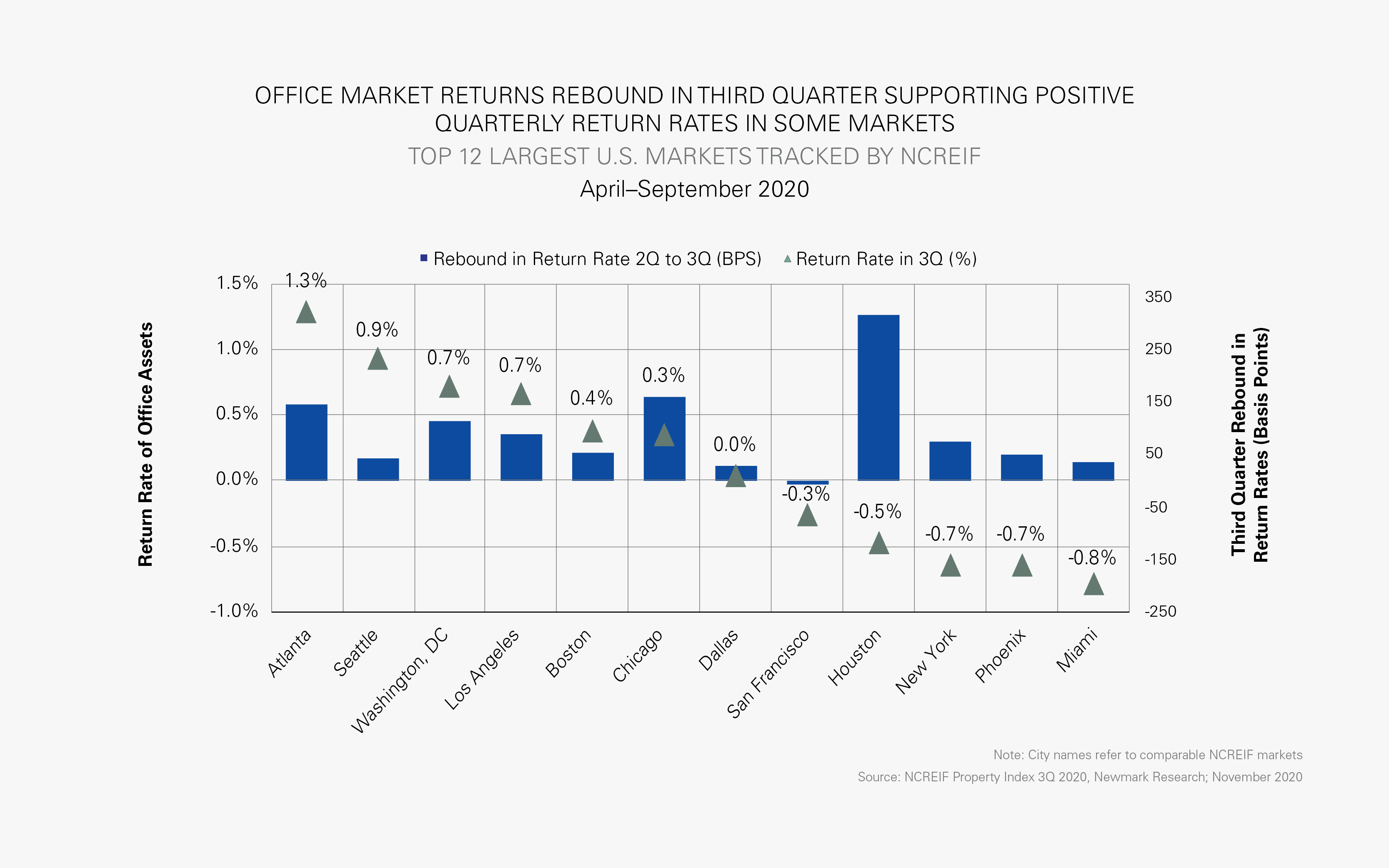 TOP 12 LARGEST U.S. MARKETS TRACKED BY NCREIF