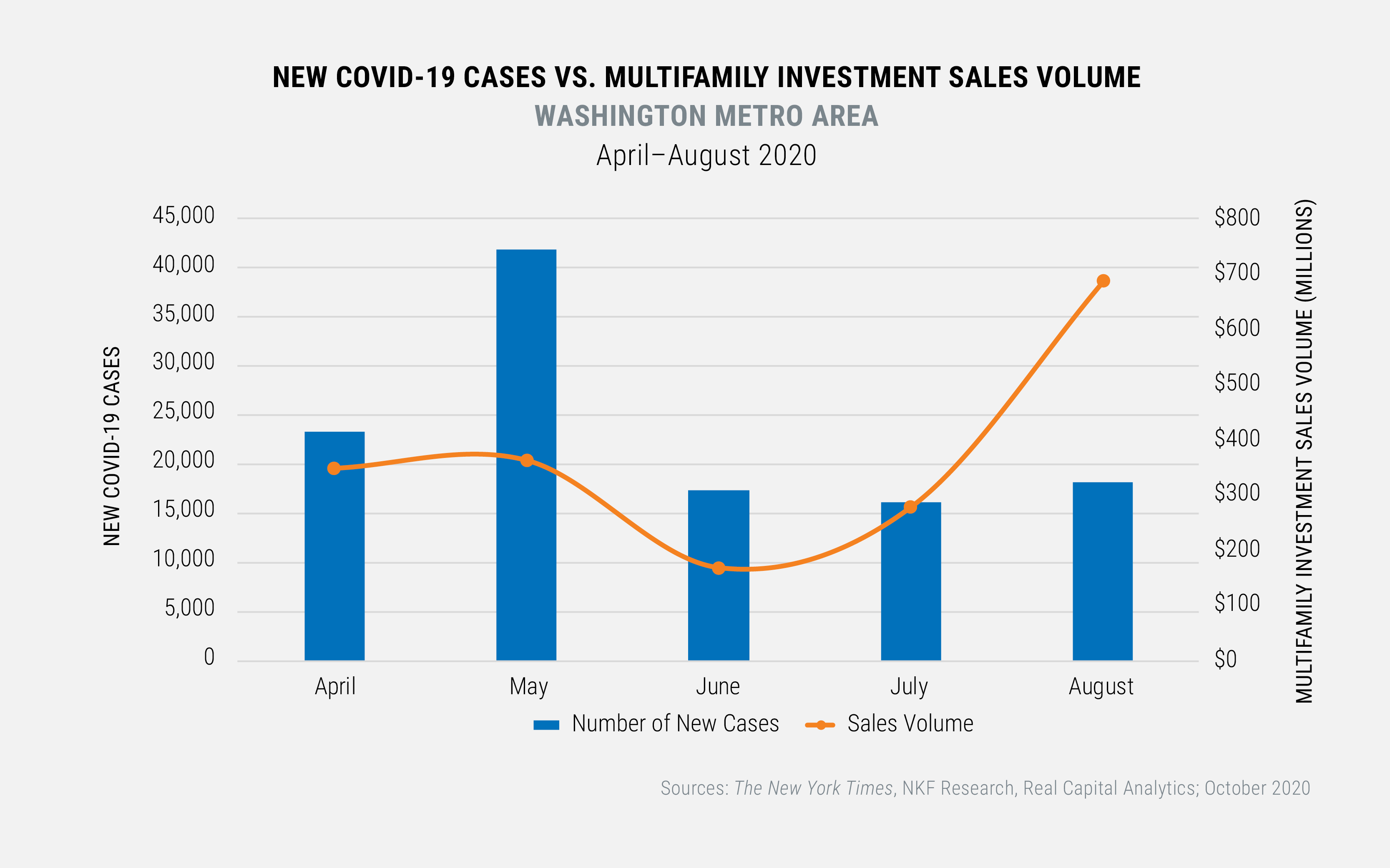 NEW COVID-19 CASES VS. MULTIFAMILY INVESTMENT SALES VOLUME