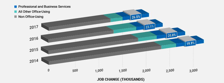 NEW PROFESSIONAL AND BUSINESS SERVICES JOBS ARE DRIVING DEMAND FOR OFFICE SPACE