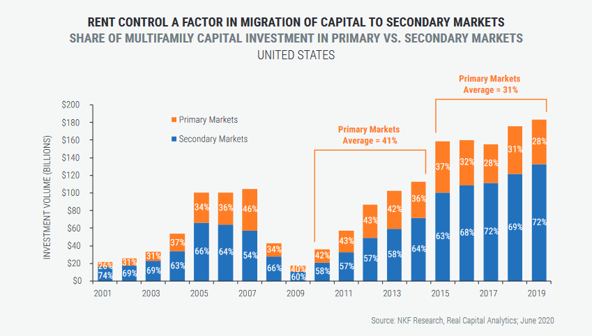 SHARE OF MULTIFAMILY CAPITAL INVESTMENT IN PRIMARY VS. SECONDARY MARKETS